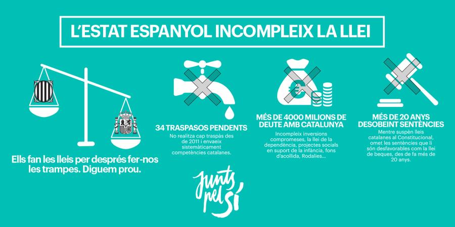 L'Estat espanyol té més de 4.000 milions de deute amb Catalunya